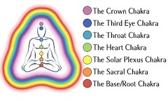 Chakra Color Chart - Call Charlotte for a Chakra/Aura Reading 708-540-3393 (thirdeyeconsultant) Tags: esoteric metaphysical newage psychic tarot witch lovespells love reiki aura chakra