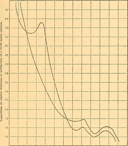 """Image from page 144 of """"The Philippine journal of science"""" (1906)"""