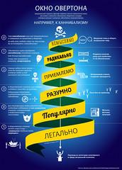 Overton (infostep_infostep) Tags: russia informationdesign infographics infostep americanpoliticalscientist josephoverton acceptablepoliticaldiscourse sociopoliticalideas