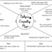 """My Empathy Map for DS106 • <a style=""""font-size:0.8em;"""" href=""""http://www.flickr.com/photos/126549632@N08/15416510811/"""" target=""""_blank"""">View on Flickr</a>"""